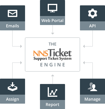 NNS Ticket System Activities Area